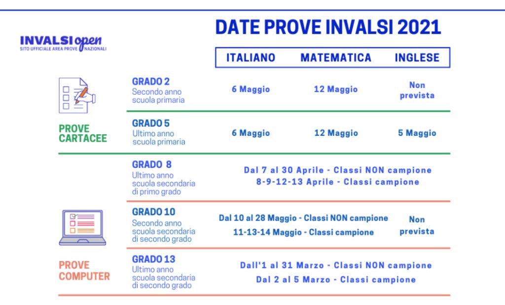 date prove invalsi